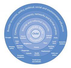 Ecological-model-of-child-development