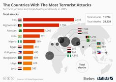 The Countries With The Most Terrorist Attacks