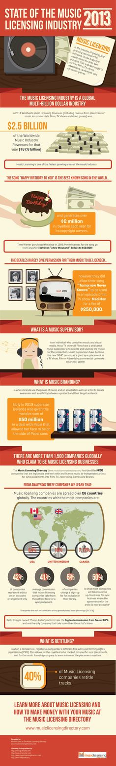 """State Of The Music Licensing Industry   """"2013Comprehensive infographics about the state of music licensing. If big figures make you unconfortable, skip this one."""""""