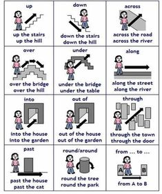 Prepositions of movement are used to show movement from one place to another. They are most often used with verbs of motion and are found after the verb.