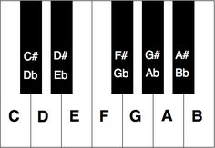 Great to learn for if youre playing in a band and dont know anything else about playing piano/keyboard - TIP: If you lose your place or youre freestyling and the keyboardist is leading: Watch the keyboardists left pinky, it will often be playing the note Piano Songs, Piano Sheet Music, Piano Lessons, Music Lessons, Piano Keys Labeled, Piano Classes, Keyboard Lessons, 5 Elements, Keyboard Piano