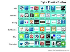 I like this visual because it puts lots of different curation tools into categories.  Curation can be a very confusing thing, and this graphic organizer puts it into a very easy to see  format.  I like that the actual symbols are there too so it's easier to search for stuff :)