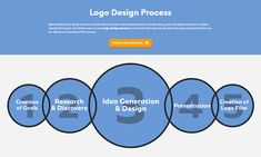 Learn How to Create a Logo Portfolio that Sells -- Graphic Design Tips for Professional Designers. Need help from a Branding Agency? Graphic Design Tips, Logo Design, Beer Industry, Portfolio Logo, Branding Agency, Blog Writing, Communication Skills, Create A Logo, Cool Logo