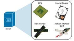 Hardware Components, Windows Server, Microsoft Windows, Clouds, Cloud