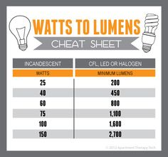 How to buy the right CFL - a cheat sheet. The next time you're out shopping, take this cheat sheet with you and make sure you come home with the right bulb: