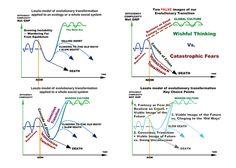 http://connectingthedots.wisdomuniversity.org/wp-content/uploads/2012/03/4FigsEvolutionTransformation.png