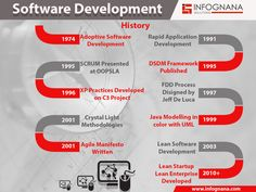 Infognana solutions is one of the leading software development company in India