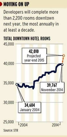 #Construction boom will bring more room at the inns - In Other News - Crain's #Chicago Business #CRE