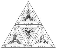 Resultado de imagen para alchemical triangle