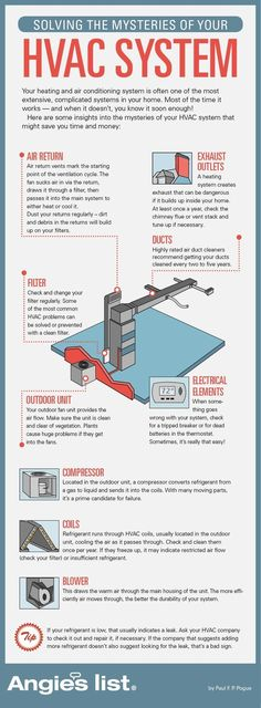 How does your heating and air conditioning system work? | Angie's List