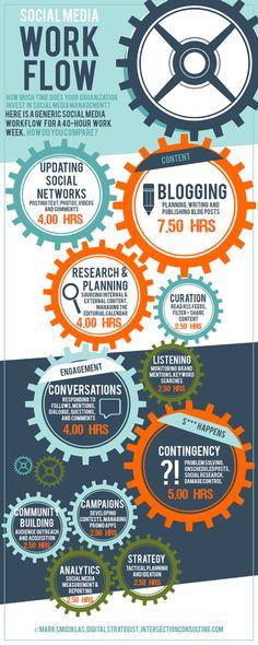 #socialmedia workflow