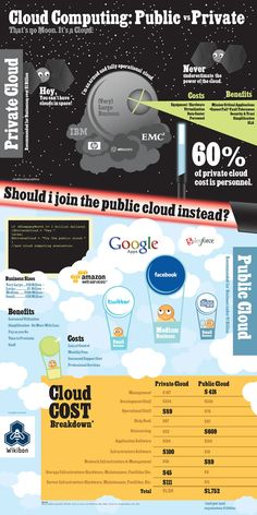 Cloud Computing: Public vs. Private