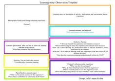 Observation Template by April- how to take the observation further