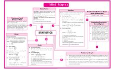 QUICK REVISION CBSE CLASS 10 MATHEMATICS Math Notes, Science Notes, Roots Of Quadratic Equation, Arithmetic Progression, Coordinate Geometry, Integers Worksheet, Line Math, Classroom Welcome, Marking Scheme