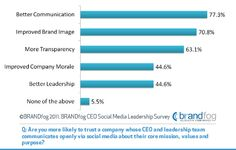 Study: 74% Of Respondents More Likely To Buy From Companies With CEO Social Media Engagement