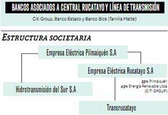 organograma da empresa Oi no Brasil - Pesquisa Google