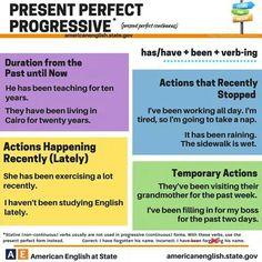Present Perfect Progressive #learnenglish
