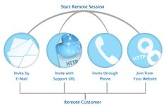 Remote IT support daily proactive server monitoring helps us to keep it up-to-date.