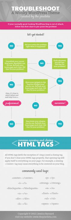 Flowchart infographic for troubleshooting wordpress