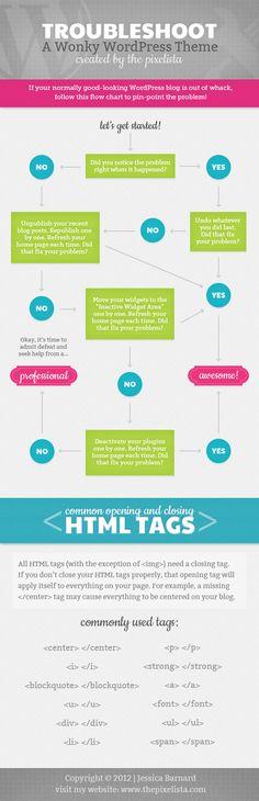 Flowchart infographic for troubleshooting wordpress