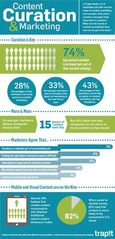 Infographic: Content Curation & the State of Marketing - Trapit! - Jan. 2014  Curation is key!