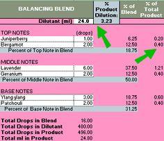 Dilution Calculator for EO Blending (Safe Usage)