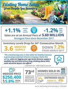 Existing Home Sales Grow Despite Low Inventory [INFOGRAPHIC] Inventory levels dropped year-over-year for the consecutive month and are now lower than March 2017 levels, representing a supply. Real Estate Articles, Real Estate Information, Real Estate News, Selling Real Estate, Real Estate Sales, Real Estate Investing, Real Estate Marketing, Looking For Houses, Sell My House