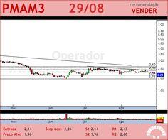 PARANAPANEMA - PMAM3 - 29/08/2012 #PMAM3 #analises #bovespa