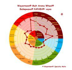 Weyermann® Malt Aroma Wheel® Вайерманн® КАРАФА® - мука