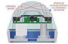 Rain Sensors | Hydreon Optical Rain Sensor