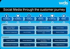 When, why and how to use social media to support your customer journey