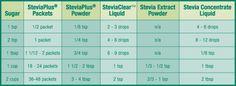 tabla de conversion azucar - stevia. Ej: 1 cdita de azucar= 1/8 cdita en polvo= 2-3 gotas; 1 cda= 3/4 cda polvo= 6-9 gotas; 1 taza= 1 1/2-2 cdas polvo= 1 cdita liquido