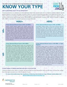 New factsheet breaks down the types of advanced #breastcancer by status (HR and HER2) and tumor types. We suggest downloading it and bringing it in to your next doctor's appointment to guide the discussion with your doctor! http://advancedbreastcancercommunity.org/docs/advanced-breast-cancer-community-know-your-type.pdf