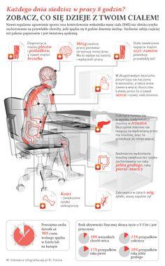 co się dzieje z twoim ciałem gdy długo siedzisz