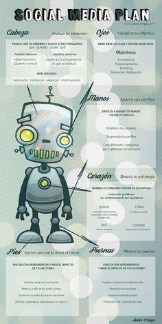 Tablero creativo de un Social Media Planer www.roberortega.com