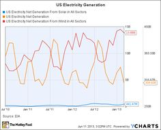 Green Energy Is Becoming More Reliable and Popular