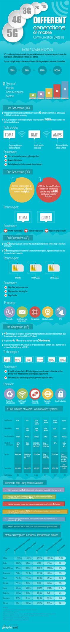 Generaciones de sistemas de comunicación móvil #infografia #infographic