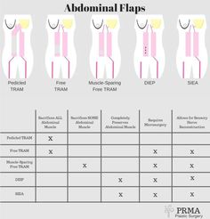 "Abdominal Flap Breast Reconstruction options at a glance.  Click to see why DIEP flap is today's ""gold standard"" for reconstruction.  PRMA Plastic Surgery 