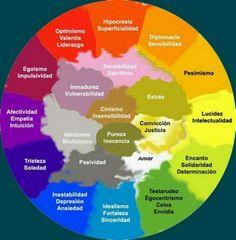 Colores del aura Tarot Astrology, Astrology Numerology, Auras, Reiki, Aura Colors Meaning, Color Meanings, Number Meanings, Color Psychology, Personality Psychology