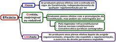 Eficácia e Aplicabilidade das Normas Constitucionais | Concurso Novo | Dicas e…