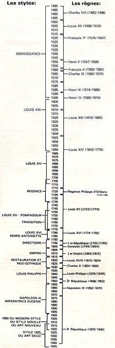 chronologie-des-styles.jpg (550×1659)                                                                                                                                                                                 Plus