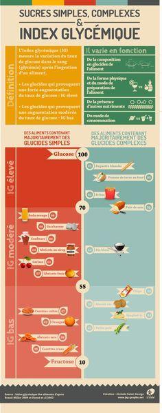 Sucres simples, complexes & index glycémique.