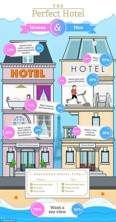 Así es el hotel ideal para hombres y mujeres. ¡Encuentra las diferencias y tenlas muy en cuenta! :)