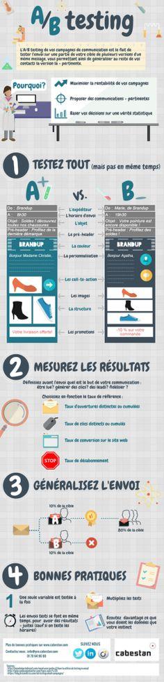 Infographie_A-B_testing_cabestanweb