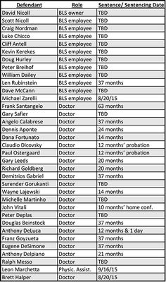 23 Doctors involved in bribery and their sentencing