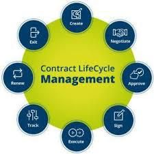 How A Contract Lifecycle Management System Benefits Your Business Contract Management Management Enterprise Content Management