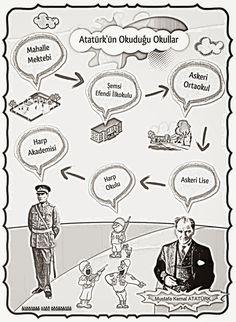 Atatürk'ün Okuduğu Okullar Pano Çalışması Classroom Activities, Toddler Activities, Turkish Language, Second Grade, Social Studies, Worksheets, Children, Kids, The Creator