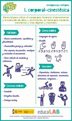 Hola: Una infografía sobreInteligencias múltiples: inteligencia corporal-cinestésica. Vía Un saludo