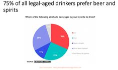 Wine's biggest challenge: Most AlcBev consumers don't drink wine Wine And Liquor, Wine Drinks, Cocktail Drinks, Alcoholic Drinks, Beverages, Cocktails, Wine News, Big Challenge, Screen Shot