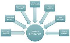Website Development @ CloutSoft Technologies